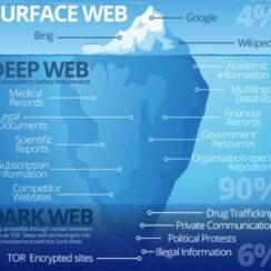 Surface Web, Deep Web and Dark Web