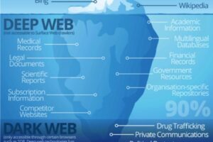 Surface Web, Deep Web and Dark Web