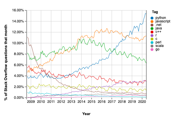 Stack Overflow Statistics: Most Discussed Programming Languages - Python, Javascript, .NET, Java, C++, R, C, Pearl, Scala, Go.