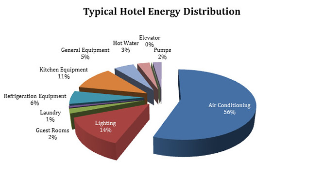 Typical Hotel Energy Distribution