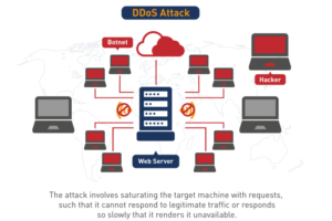 Denial-of-Service Attack (DDoS Attack)