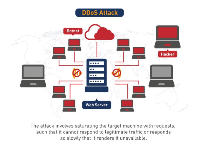 Denial-of-Service Attack (DDoS Attack)