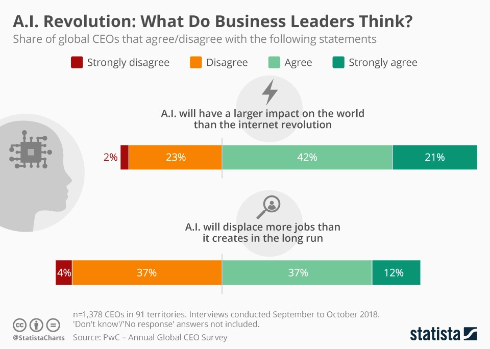 AI Revolution: What Do Business Leaders Think? AI will have a larger impact on the world than the internet revolution. AI will displace more jobs than it creates in the long run.