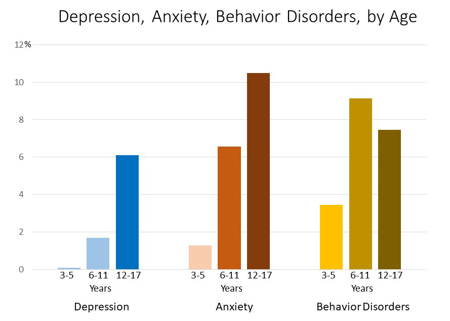 Statistics on Children's Mental Health: Depression, Anxiety, Behavior Disorders, by Age