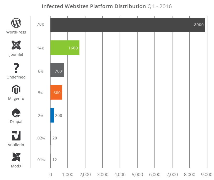Infected Websites Platform Distribution Q1 - 2016: Number of attacked websites according to CMS - Joomla 14% or 1600 Joomla Websites.