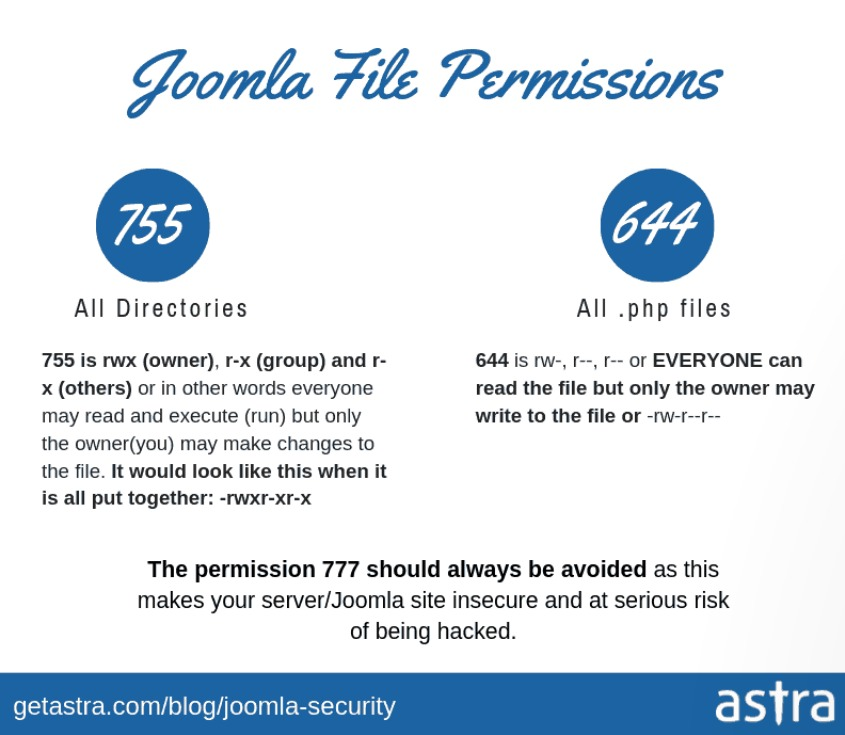 Joomla Security: Joomla File Permissions - 755 All Directories - 644 All .php files