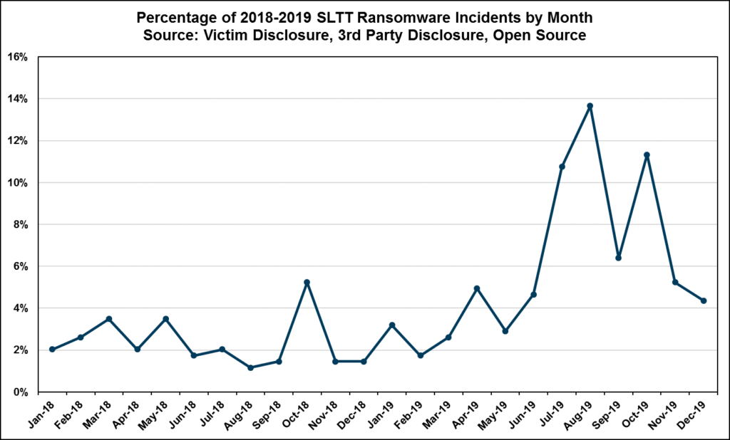 Percentage of Ransomware attacks by month (2018-2019)