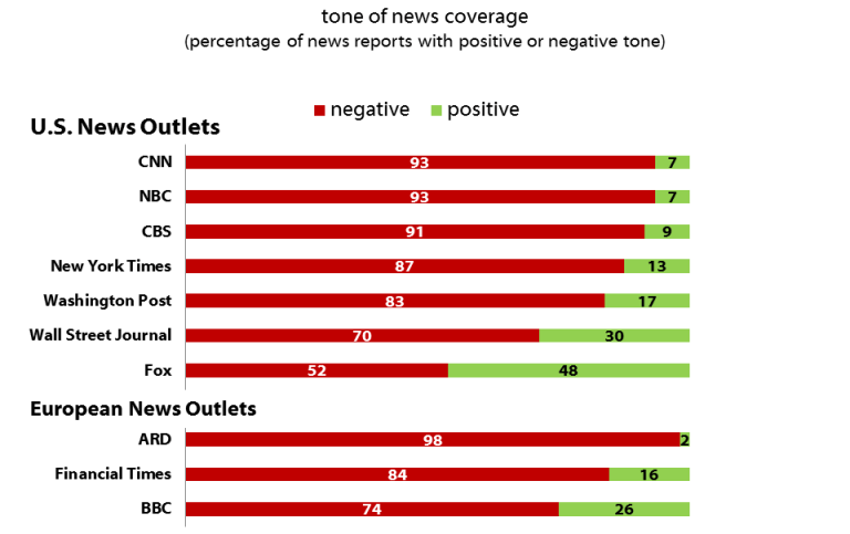 US News Outlets and European News Outlets tone of news coverage (percentage of news reports with positive or negative tone)