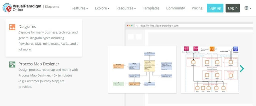 Visual Paradigm Online Diagrams: Capable for many business, technical and general diagram types including flowcharts, UML, mind maps, AWS and a lot more!